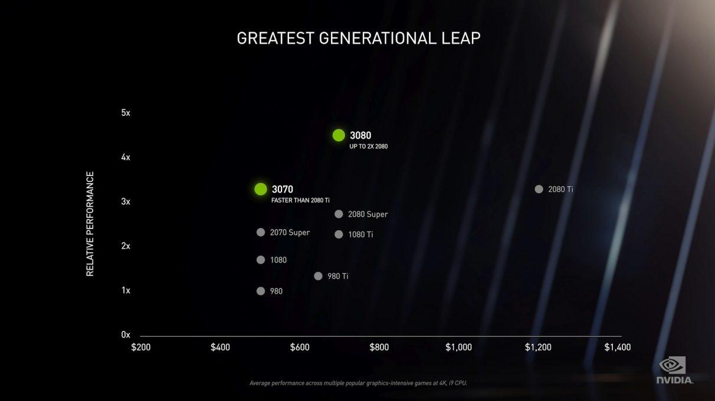 Un gráfico que muestra el rendimiento relativo de Nvidia RTX 3080 y RTX 3070 en comparación con sus GPU anteriores.