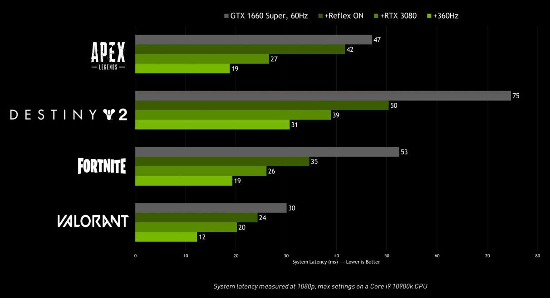 Cuadro de rendimiento de Nvidia que muestra los tiempos de latencia relativos con su tecnología Reflex habilitada.