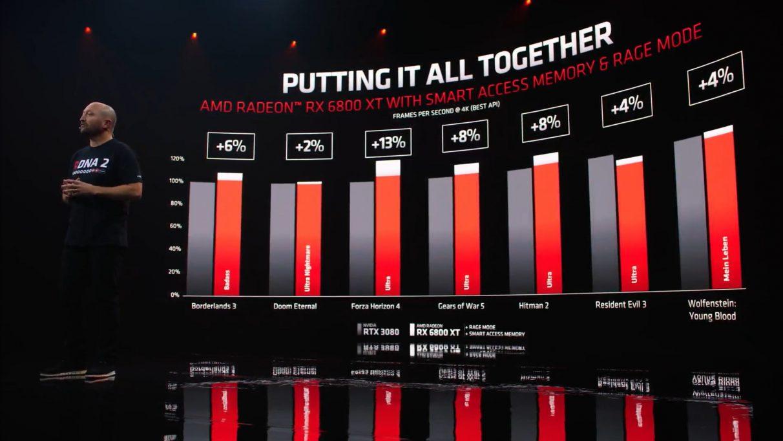 Un gráfico que muestra las ganancias de rendimiento que obtiene al habilitar la memoria de acceso inteligente de AMD y el modo de overclocking de un clic en comparación con RTX 3080 de Nvidia a 4K.