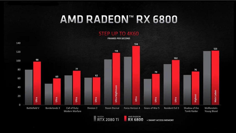 Un gráfico que muestra el rendimiento 4K de la RX 6800 frente a la RTX 2080 Ti de Nvidia.