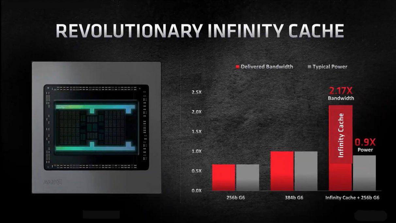 Un gráfico que muestra las ganancias de rendimiento que verá en el nuevo Infinity Cache de AMD.