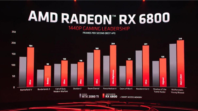 Un gráfico que muestra el rendimiento 1440p del RX 6800 frente al RTX 2080 Ti de Nvidia.