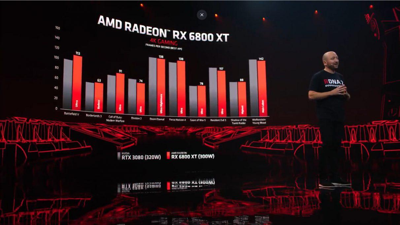 Un gráfico que compara el rendimiento 4K del RX 6800 XT con el RTX 3080 de Nvidia a 4K.