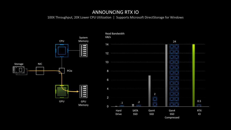 Un gráfico que muestra cómo RTX IO cambiará el sistema IO en su PC cuando se empareja con una tarjeta gráfica RTX.