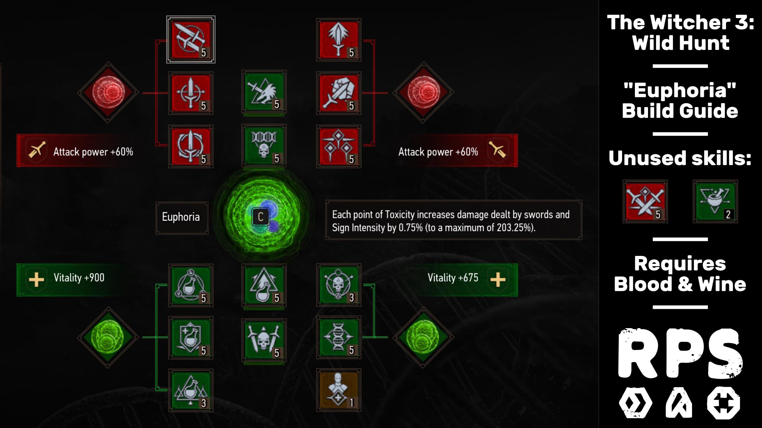 Construcciones de The Witcher 3 - Euphoria build