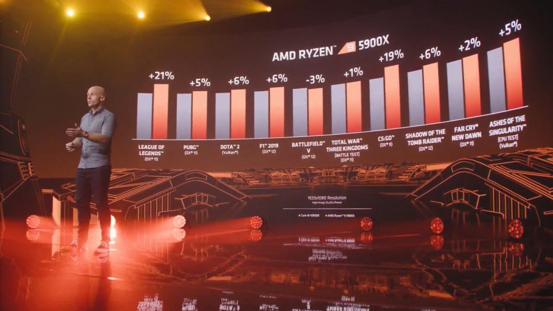 Las cifras de referencia de AMD para el rendimiento de juegos del Ryzen 9 5900X lo sitúan por delante del Intel Core i9-10900K en varios títulos