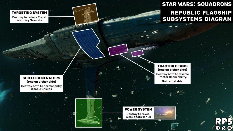 Guía de Star Wars: Squadrons Fleet Battles: diagrama de subsistemas del buque insignia de la República
