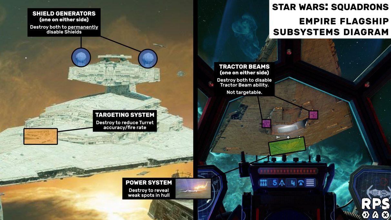 Guía de Star Wars: Squadrons Fleet Battles: diagrama de subsistemas de Empire Flagship