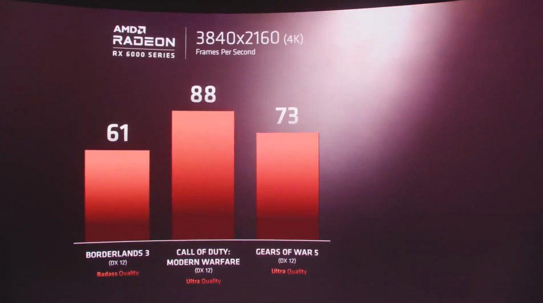Un gráfico que muestra cifras de referencia 4K para la GPU RX 6000 BIg Navi de AMD a 4K en Borderlands 3, Modern Warfare y Gears 5.