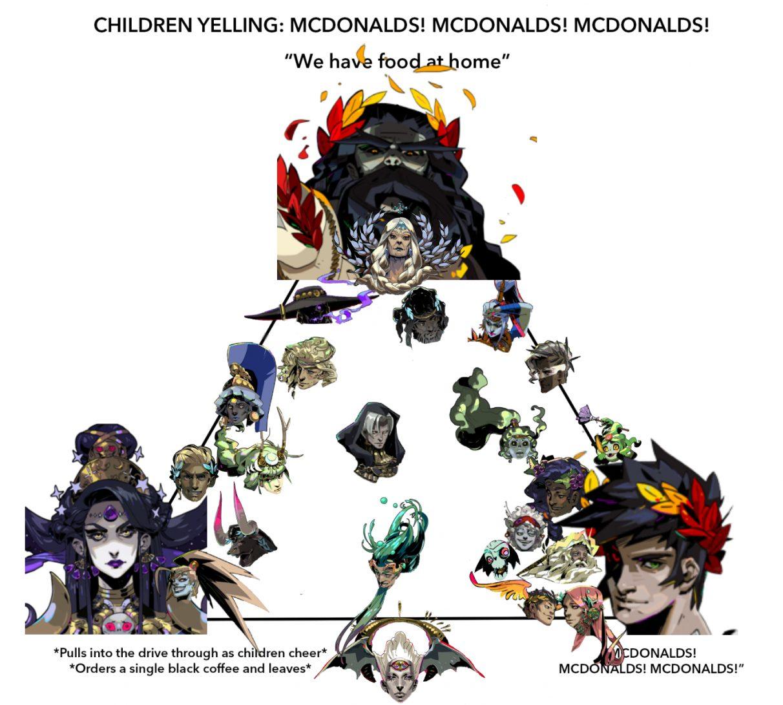 Otra versión de la tabla de alineación de McDonald's, esta vez con todos los personajes de Hades colocados en ella.